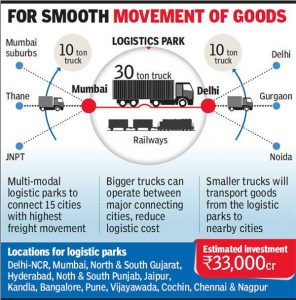 Logistics parks for INR 30,000 cr to aid cargo flow, cut costs