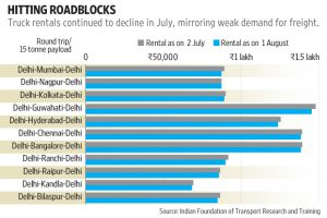 As the monsoon picked up in July, heavy rains disrupted movement of cargo.