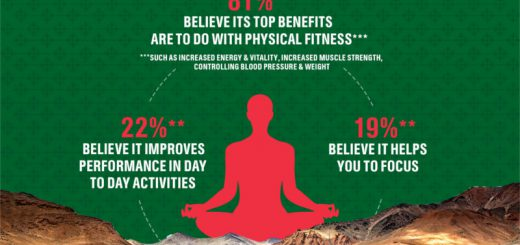 Castrol India to fix truckers' health with yoga