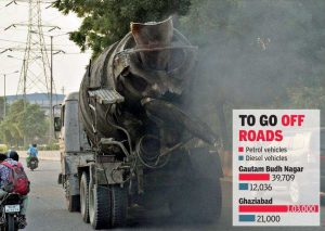 1.8 lakh old vehicles face SC ban in Noida, Ghaziabad