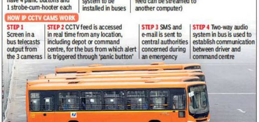CCTVs, one panic button on every third bus seat in Delhi buses by November