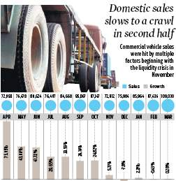 Roller-coaster ride for commercial vehicles in FY19