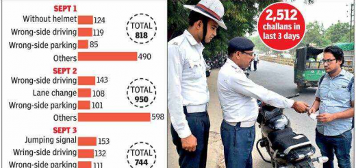 New Motor Vehicles Act: Truck driver fined Rs 59,000 in Gurugram